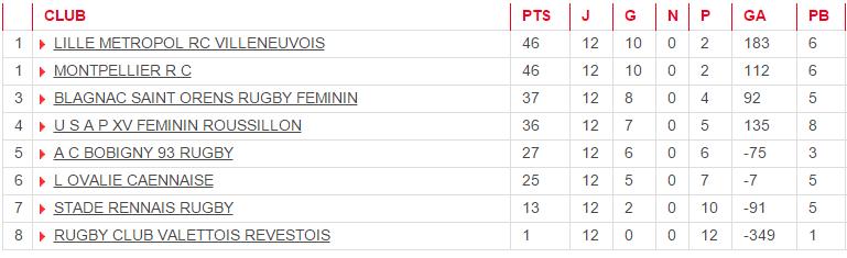classement top8 feminin