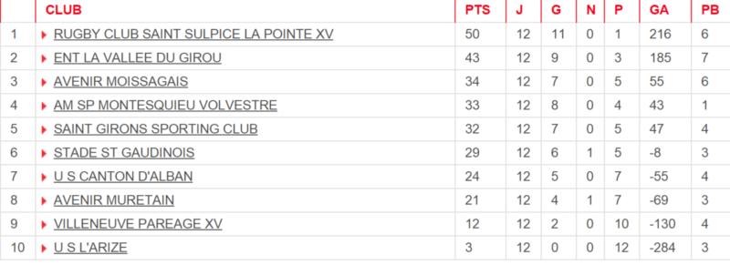 classement poule 1 honneur