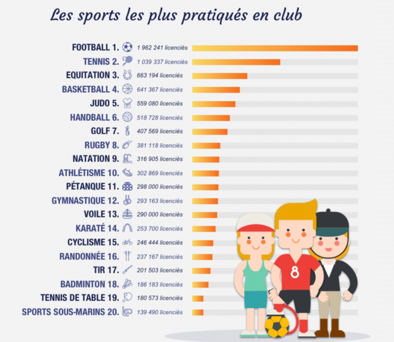 statts sports licenciés