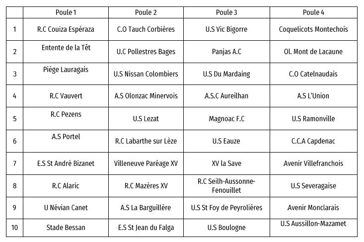 championnat honneur rugby occitanie 2019 2020