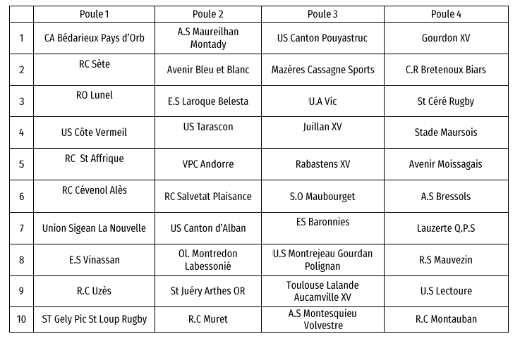 Calendrier 2020 Rugby.Occitanie Les Poules 2019 2020 Rugby Amateur