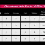 classement p1 elite 1