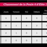 classement p4 elite 1