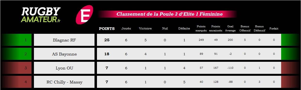 classement poule 3 elite1