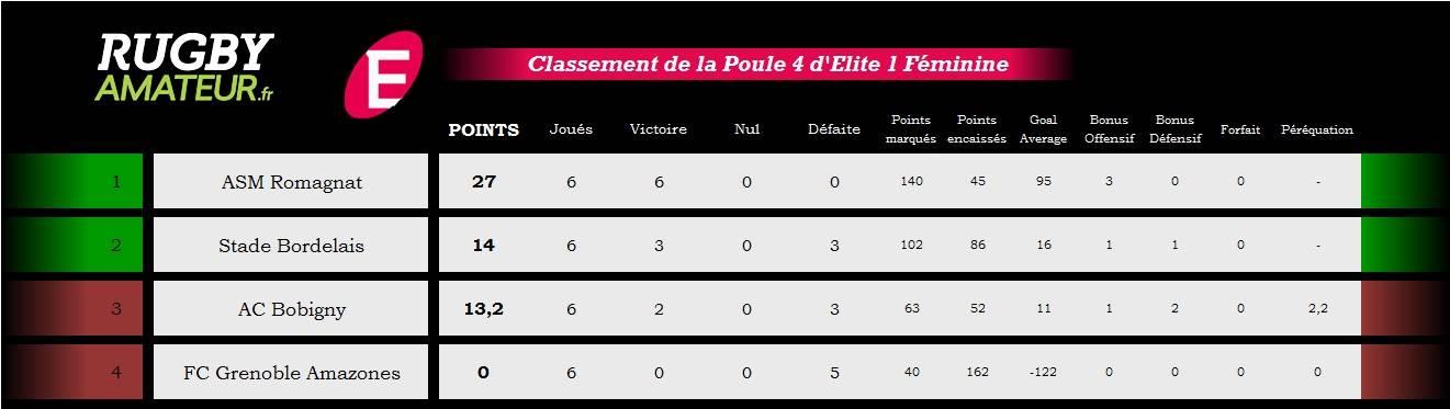 classement poule 4 elite1