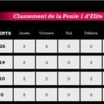 clst poule 1 elite 1 J5