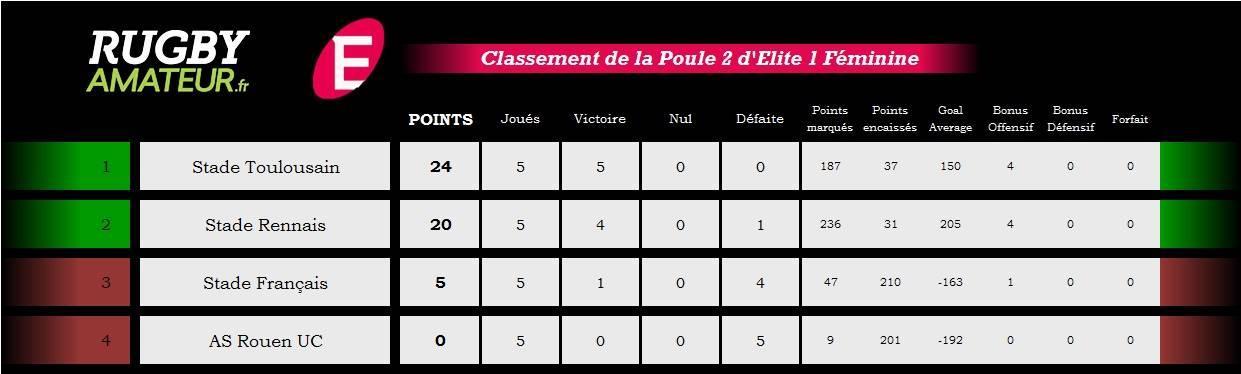 clst poule 2 elite 1 J5