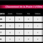 clst poule 3 elite 1 J5
