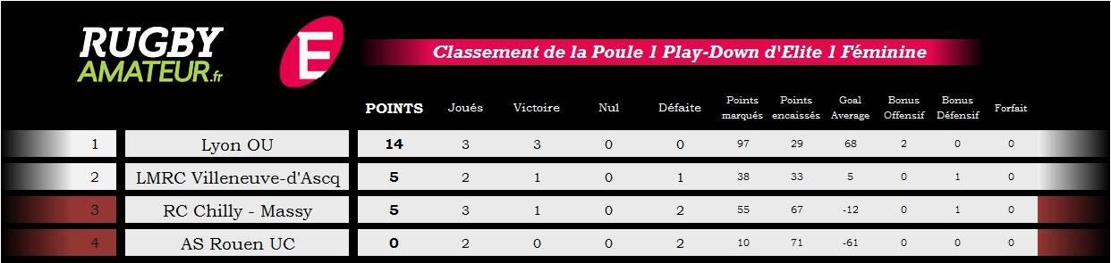 classement poule 1 elite 1 playdown