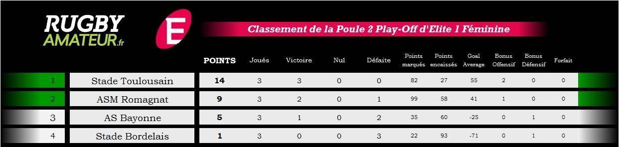 classement poule 2 elite 1 playoff